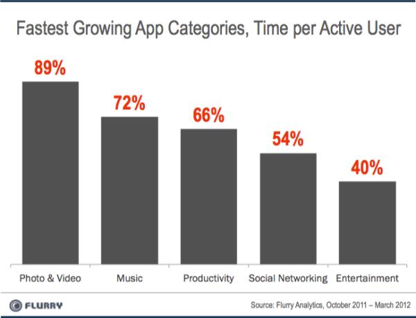 Crece el uso de las apps musicales .:. Aliado Digital