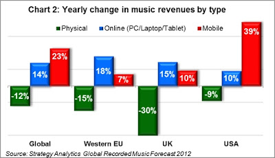 Los ingresos por servicios en streaming aumentarán el 40% en 2012 « Actualidad Editorial