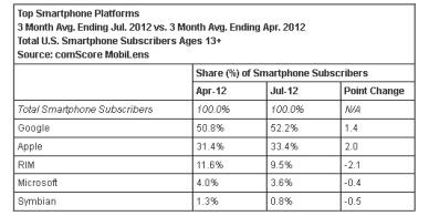 Aumenta Android Market Share EE.UU. con el 52 por ciento [INFORME]